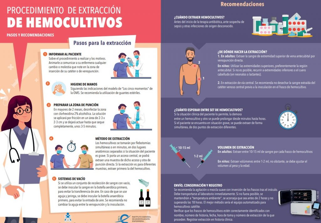 Infografía sobre la extracción de hemocultivos | Consejo General de Enfermería