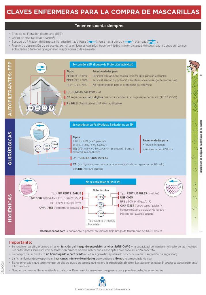 Infografía hecha por las enfermeras sobre las mascarillas | CGE