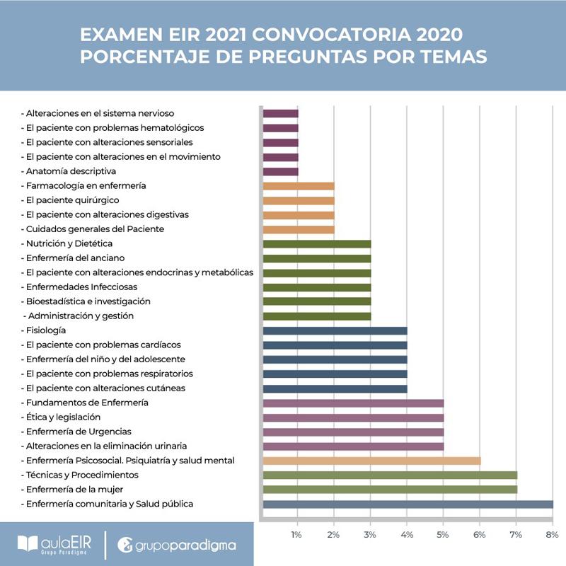 Eir 2021 Dificultad Media Alta Preguntas Sobre Salud Publica Y Covid 19